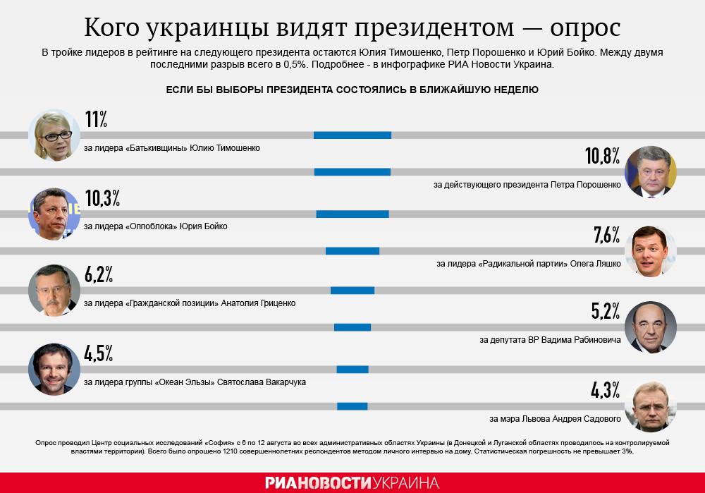 Кого украинцы видят президентом