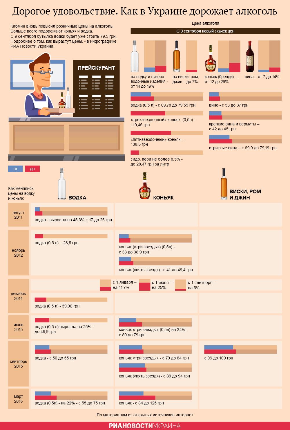 Все выше и выше. Как растут цены на алкоголь. Инфографика