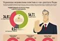Украинцы недовольны властью