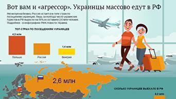 Россия остается в топе стран по посещениям среди украинцев