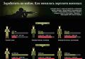 Как менялась зарплата военных в зоне АТО. Инфографика