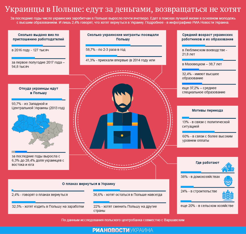 Украинцы в Польше. Едут за деньгами, возвращаться не хотят