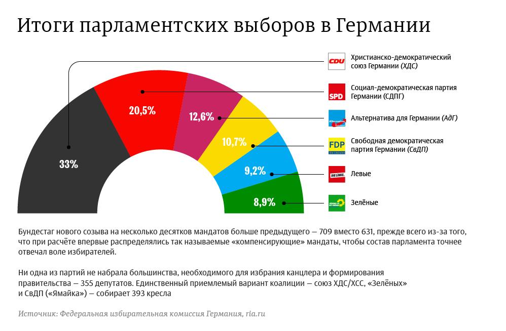 Итоги парламентских выборов в Германии. Инфографика