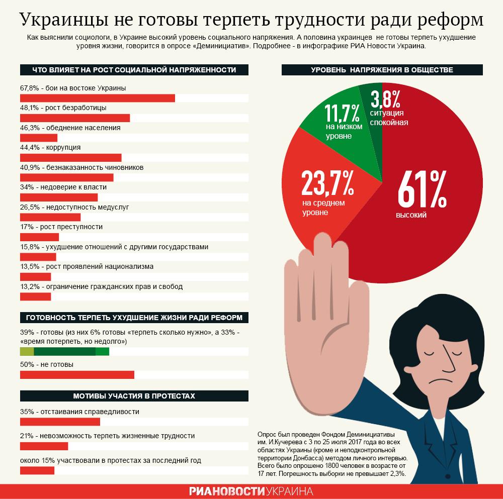 Украинцы не готовы терпеть трудности ради реформ. Инфографика