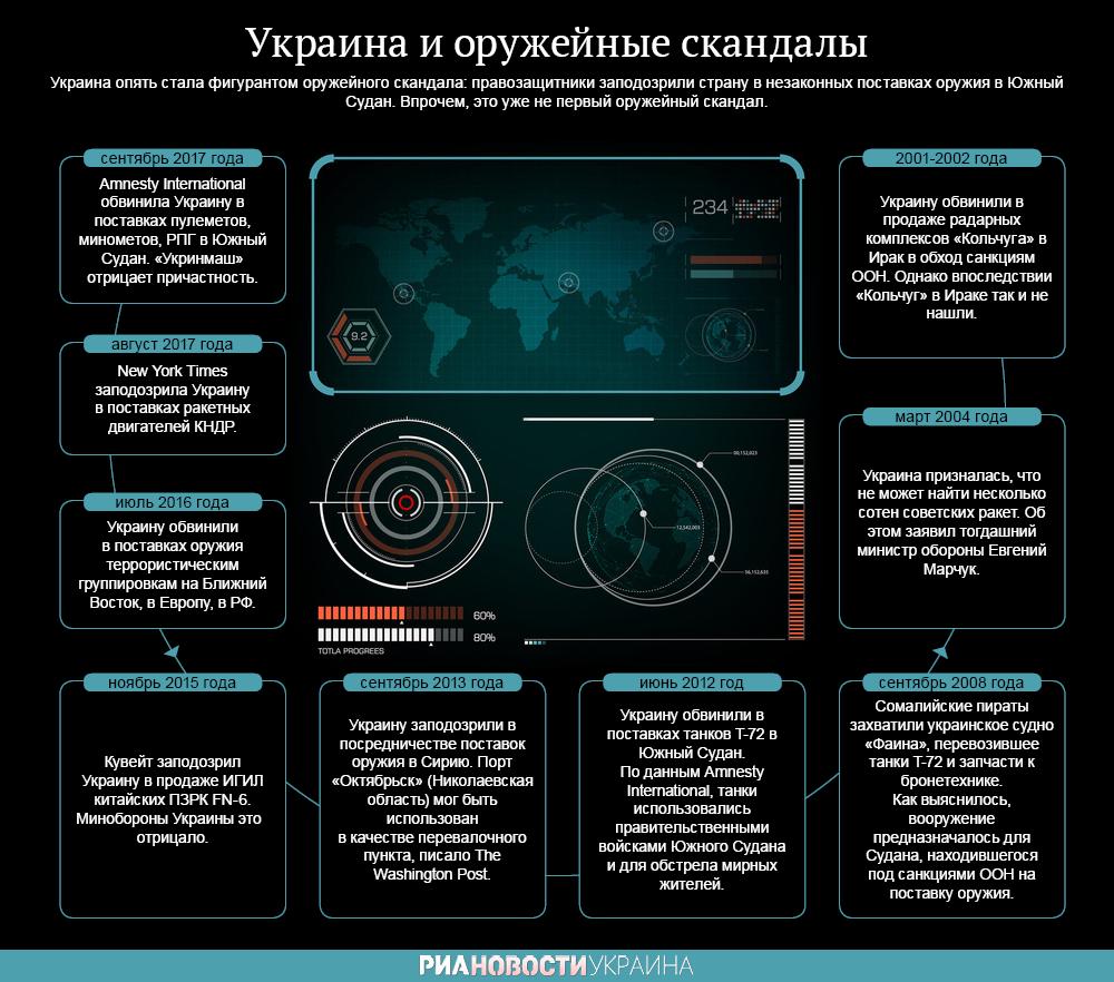 ТОП оружейных скандалов с участием Украины