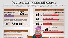 Главные цифры пенсионной реформы. Инфографика