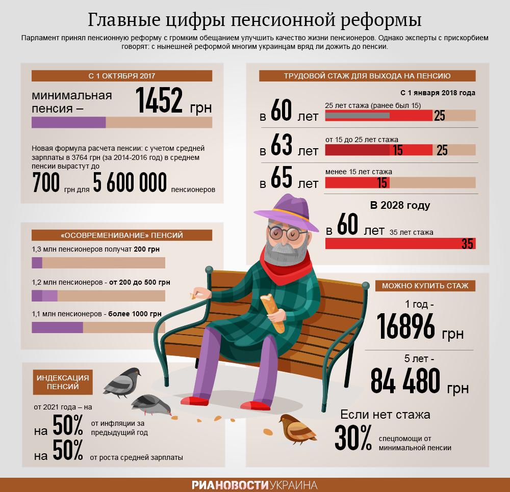 Новое в пенсионной реформе 2017 год работающие пенсионеры