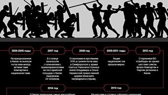 Марши УПА и столкновения на 14 октября. Инфографика