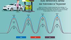 Цены на топливо в Украине. Инфографика