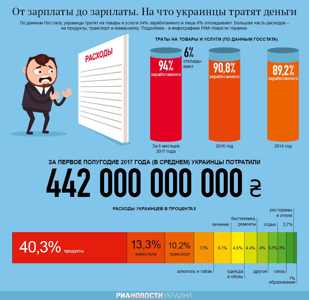 На что тратят деньги украинцы