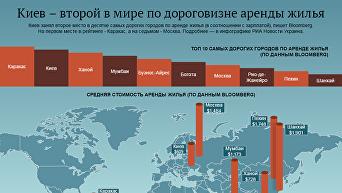 Киев - второй в мире по дороговизне аренды жилья. Инфографика