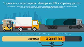 Торговля с агрессором. Импорт из РФ в Украину растет. Инфографика
