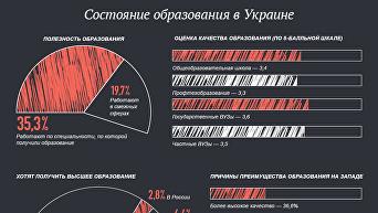 Состояние образования в Украине. Инфографика