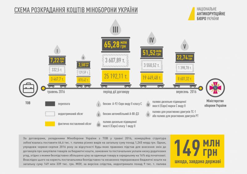 Порошенко прокомментировал заявления окоррупции вукраинских ведомствах