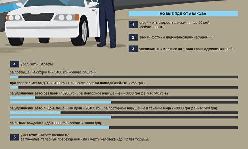 Новые ПДД. Планы МВД по ужесточению наказаний