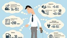 Грядущее подорожание в Украине. Инфографика