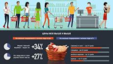 Мясо - уже деликатес. Цены выходят в открытый космос. Инфографика