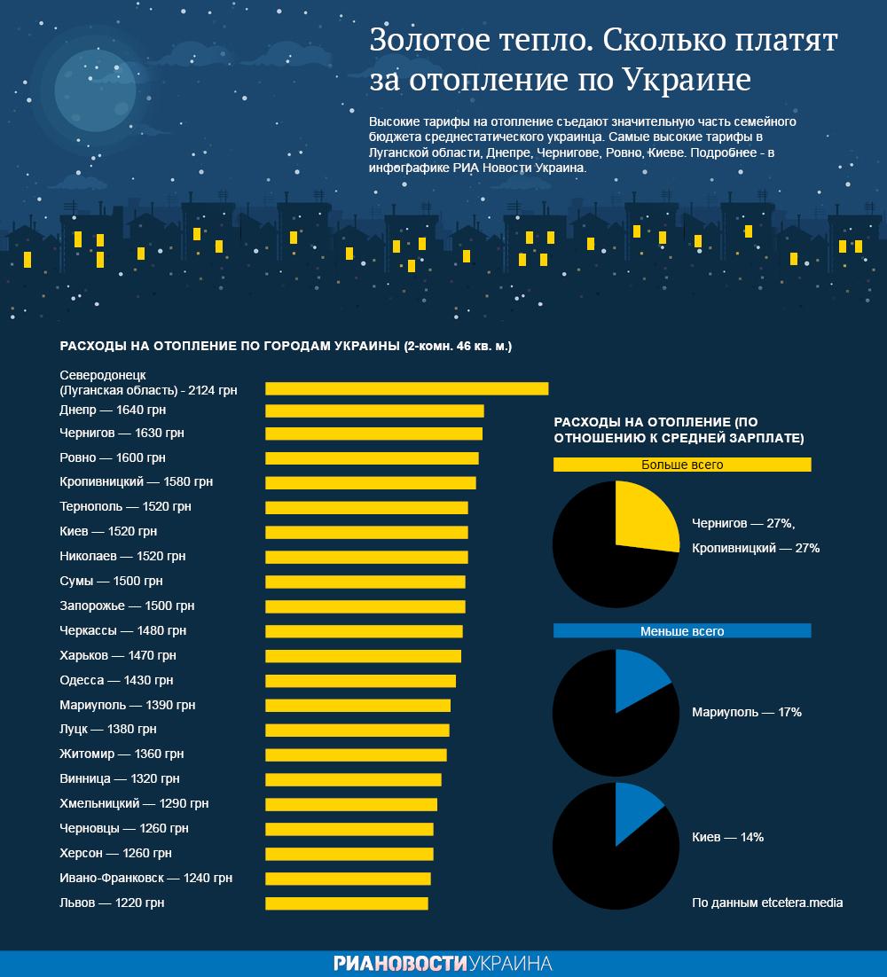 На вес золота. Сколько украинцы платят за отопление. Видео