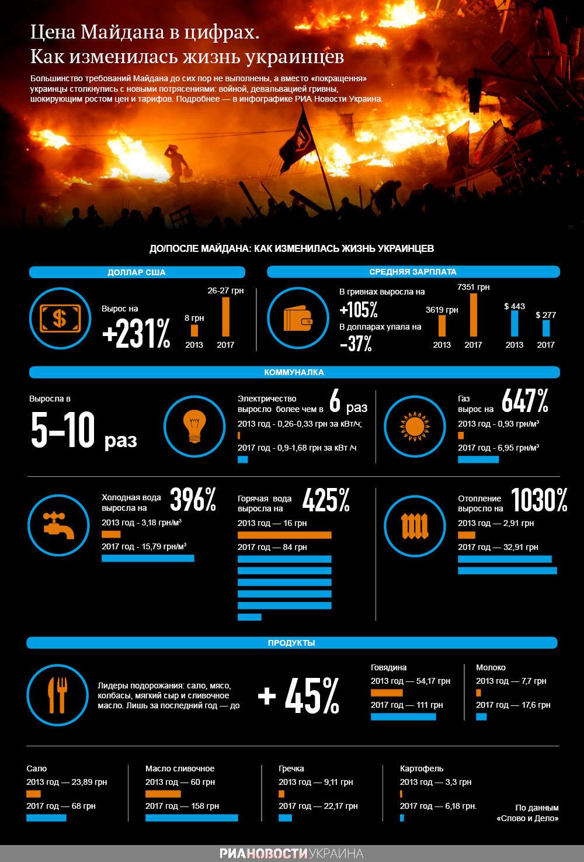 Изменение цен после Майдана. Инфографика