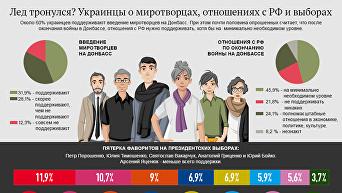 Украинцы о миротворцах, отношениях с РФ и выборах. Инфографика
