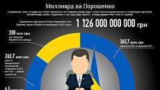 Инфографика. Миллиард на Порошенко