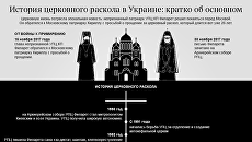 Инфографика. История церковного раскола
