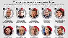 Топ депутатов-прогульщиков Верховной Рады Украины. Инфографика