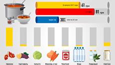 Борщ и сало на вес золота. Цены шокируют украинцев. Инфографика