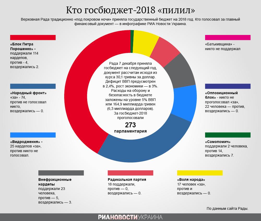 Инфографика. Итоги голосования за госбюджет-2018