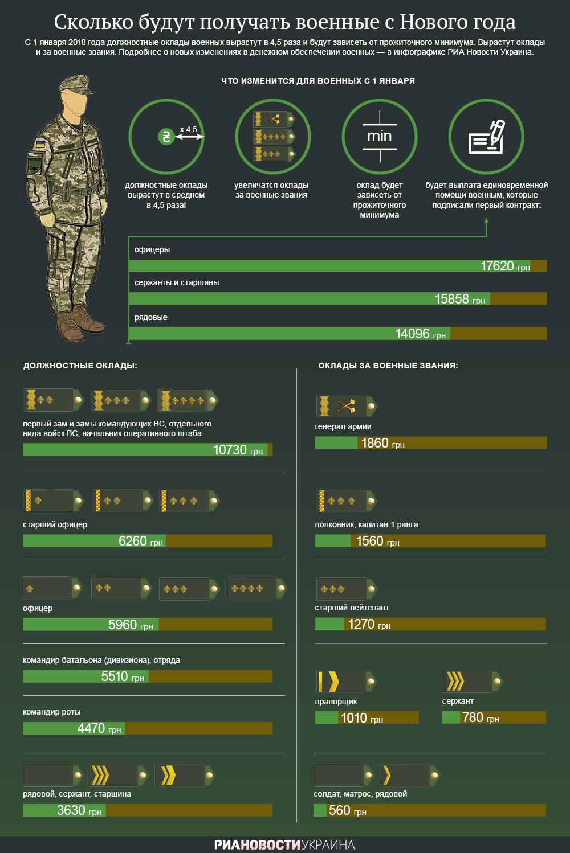 Сколько будут получать военные после Нового года. Инфографика
