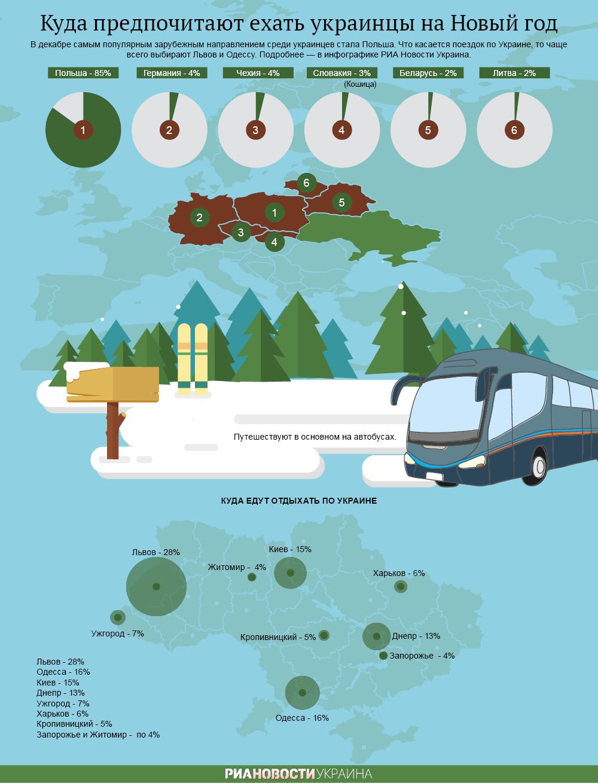 Куда едут украинцы на Новый год. Инфографика
