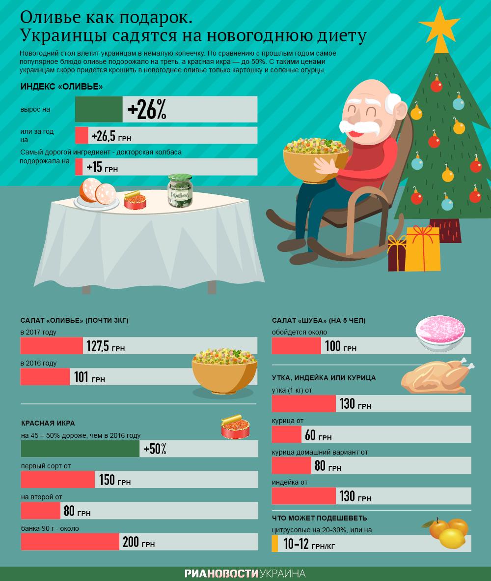 Инфографика. Оливье как подарок
