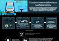 Год транспортной блокады Донбасса