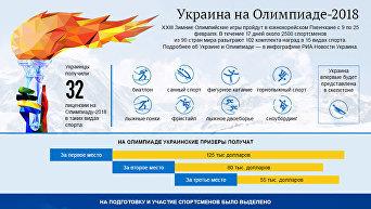Украина на Олимпиаде-2018