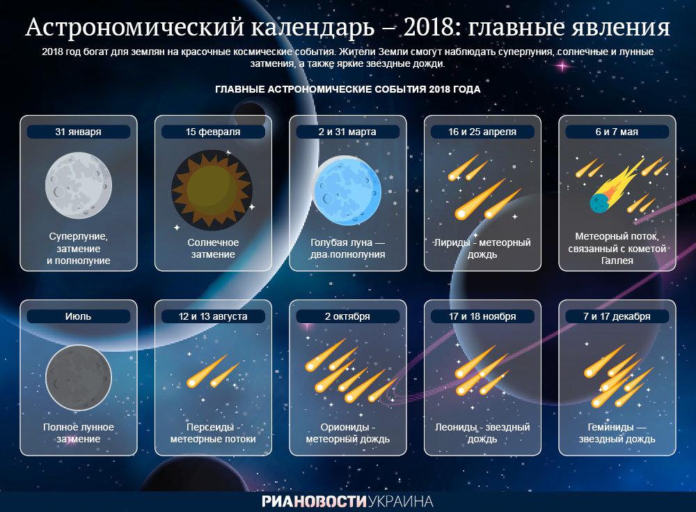 В ожидании уникальных явлений. Астрономический календарь на 2018 год. Инфографика