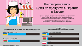 Цены на продукты в Украине. Инфографика