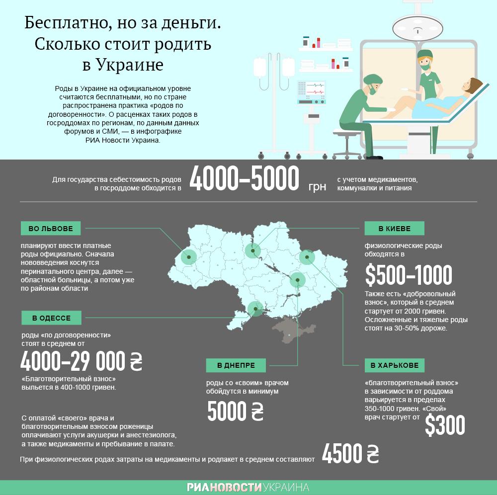 Сколько стоит родить в Украине. Инфографика