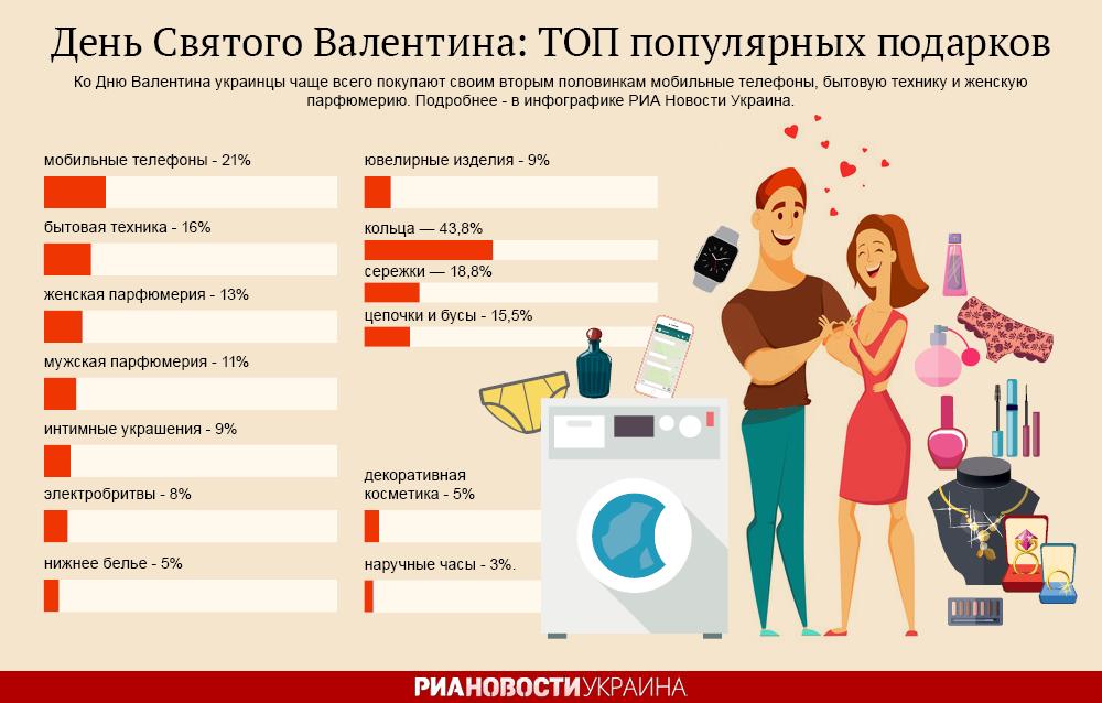 День святого Валентина в Украине: ТОП популярных подарков. Инфографика
