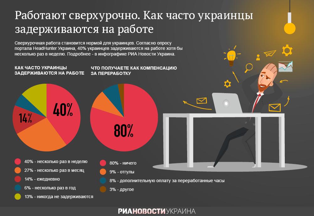 Как часто украинцы задерживаются на работе