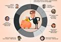 Зарплаты министров и украинцев в цифрах. Инфографика
