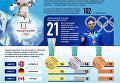 Украина и итоги Олимпиады в цифрах. Инфографика