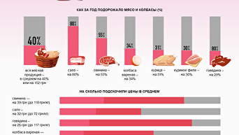 Рост цен на мясо и колбасу. Инфографика