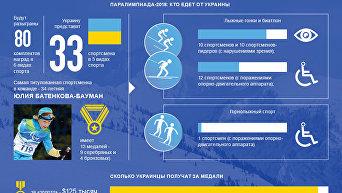 Украинцы на Паралимпиаде-2018