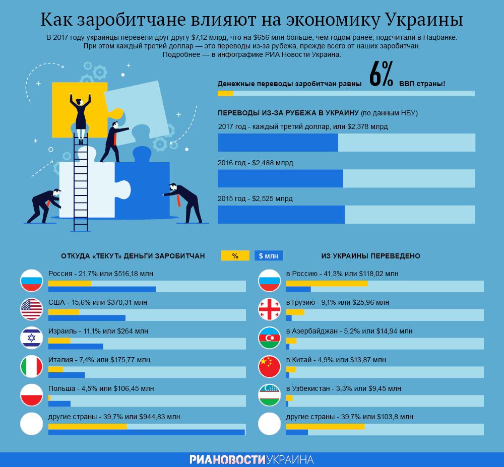 В Москву будут ходить только медведи.Перемога подкрадывается к украинским заробитчанам в России