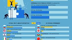 Как заробитчане влияют на экономику Украины