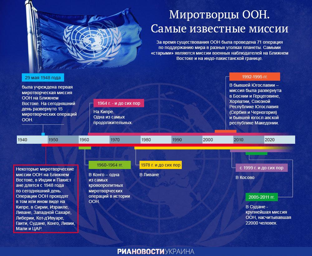 Миротворцы ООН. Самые известные миссии