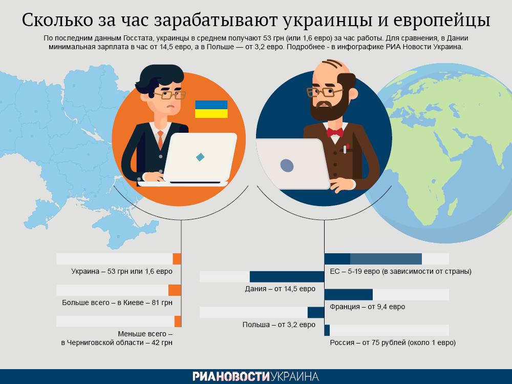 Сколько за час зарабатывают украинцы и европейцы