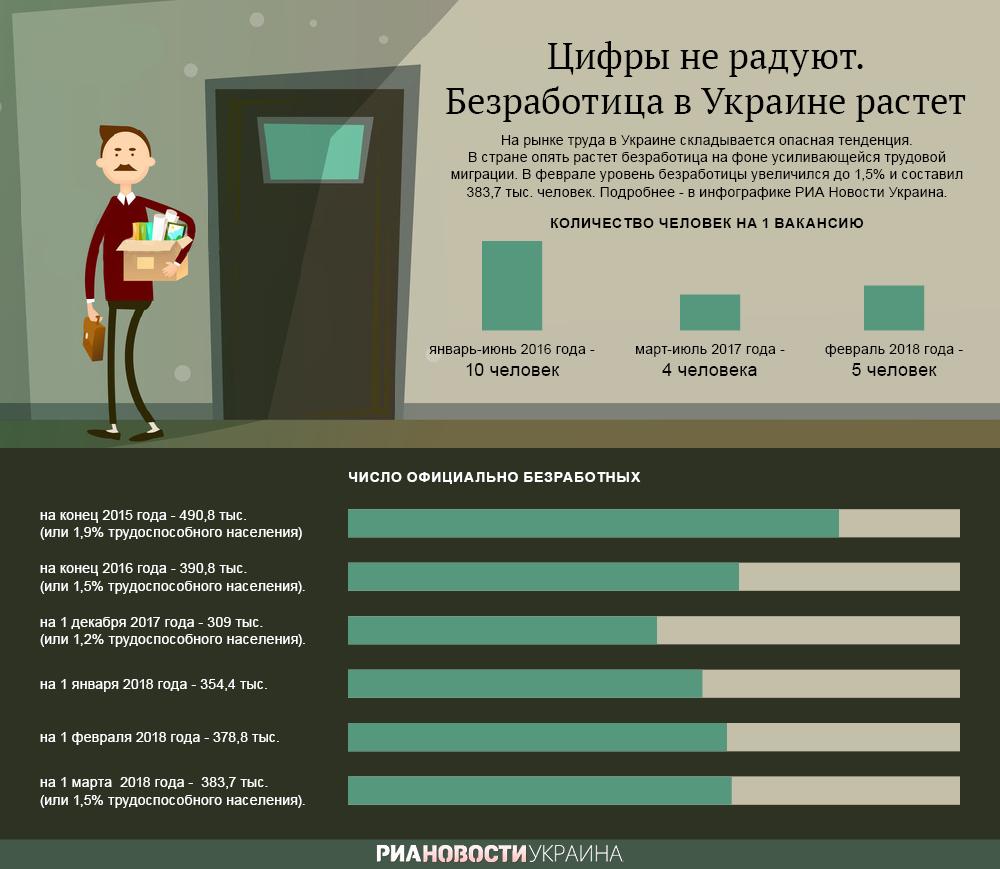 Цифры не радуют. Безработица растет в Украине. Инфографика