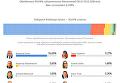Итоги выборов президента РФ. Инфографика