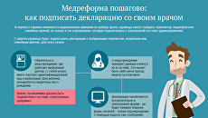 Медреформа пошагово: как подписать декларацию со своим врачом. Инфографика